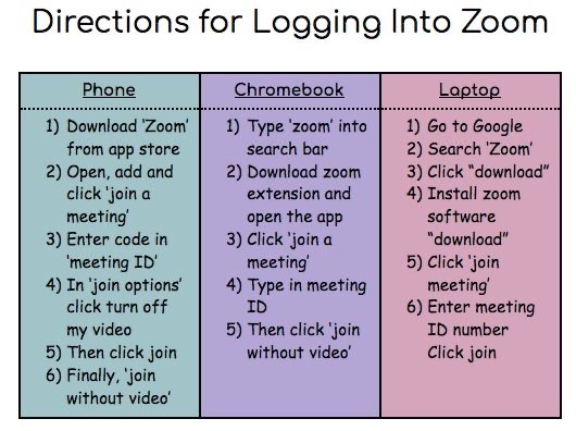 Zoom Login Directions